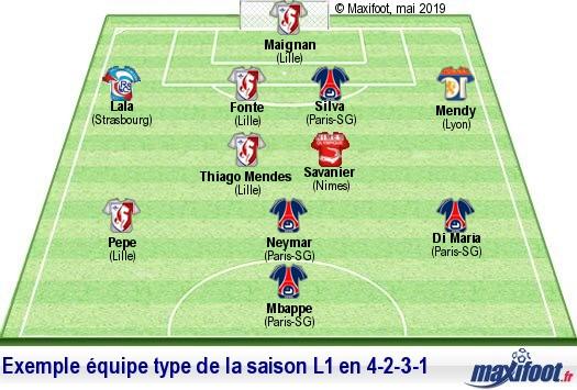 Le Meilleur Effectif De Ligue 1 Cette Saison 2018 2019 Football Maxifoot
