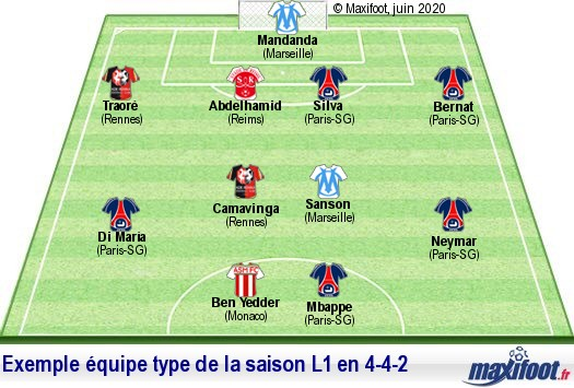Le Meilleur Effectif De Ligue 1 Cette Saison 2019 2020 Football Maxifoot